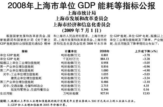 单位gdp能耗指标公报_单位公章图片